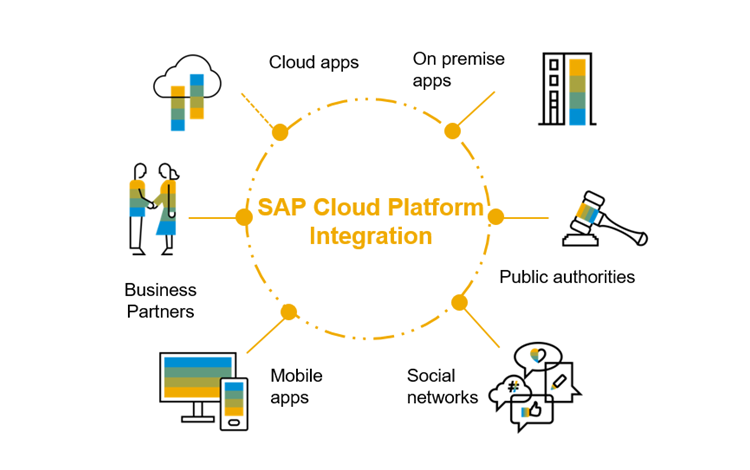 Neu bei PROCLANE: SAP Cloud Platform Integration